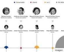 El mapa de 'los fortines burocráticos de los políticos nariñenses para aceitar sus maquinarias'