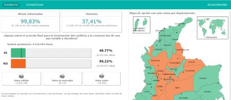 votacion colombia